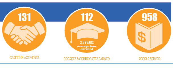 Degree and Certificates Earned